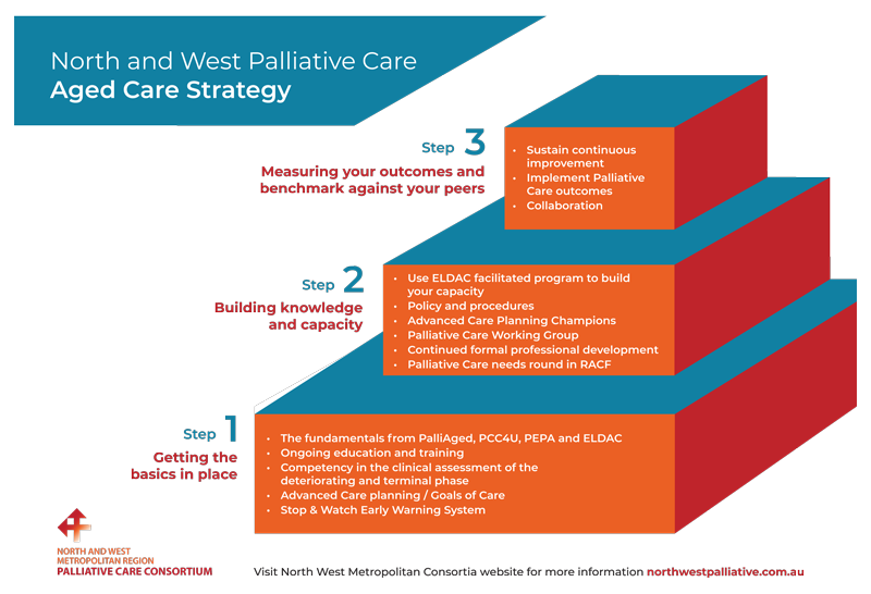 Aged Care Strategy